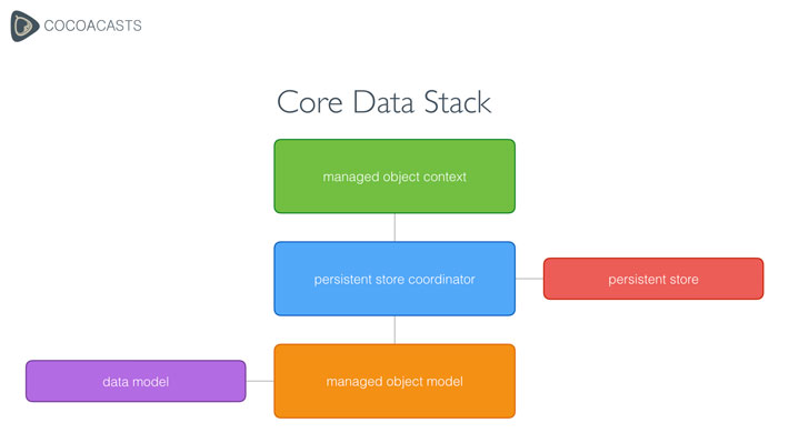 Exploring the Core Data Stack