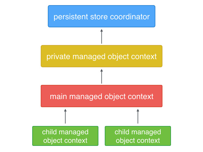 Core Data and Concurrency | Core Data Stack