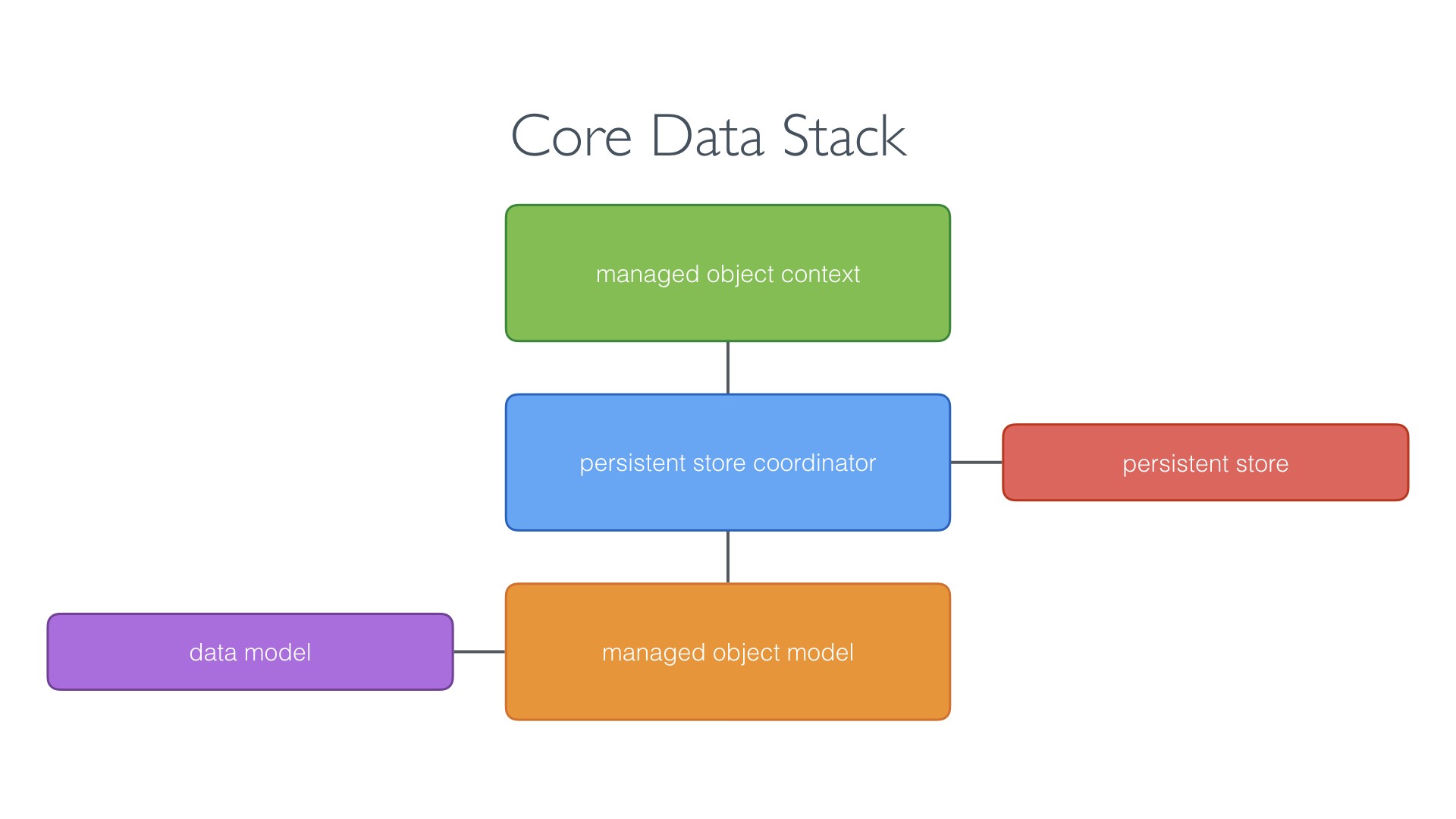 Core Data Stack