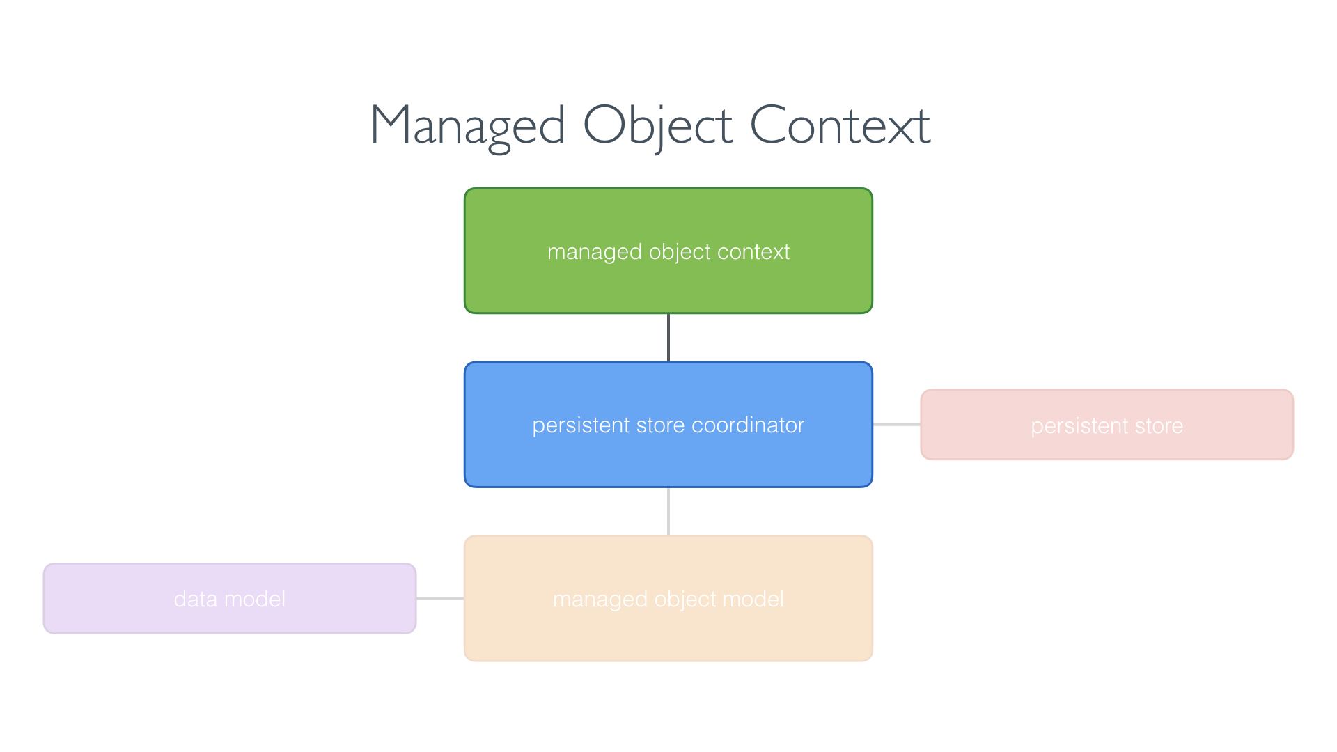 Managed Object Context