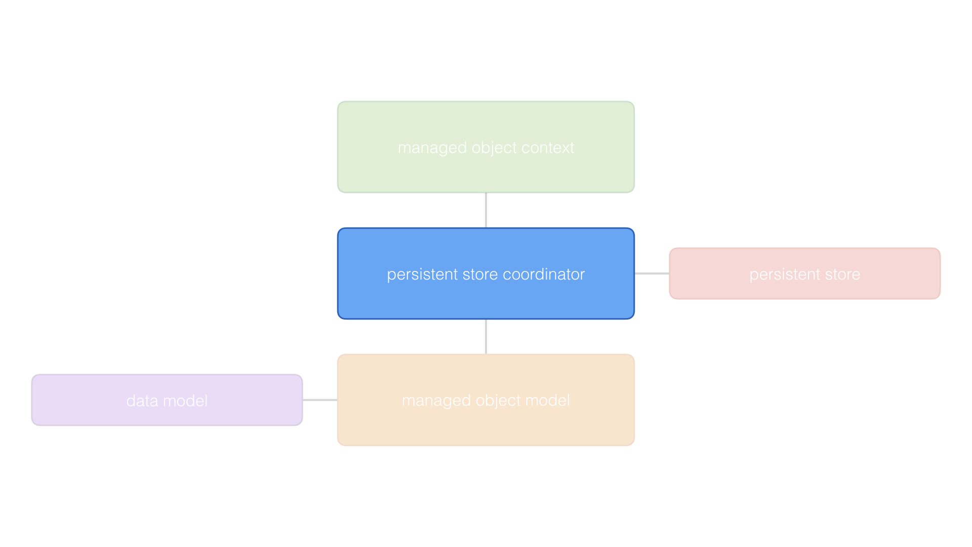 The persistent store coordinator is instantiated first.