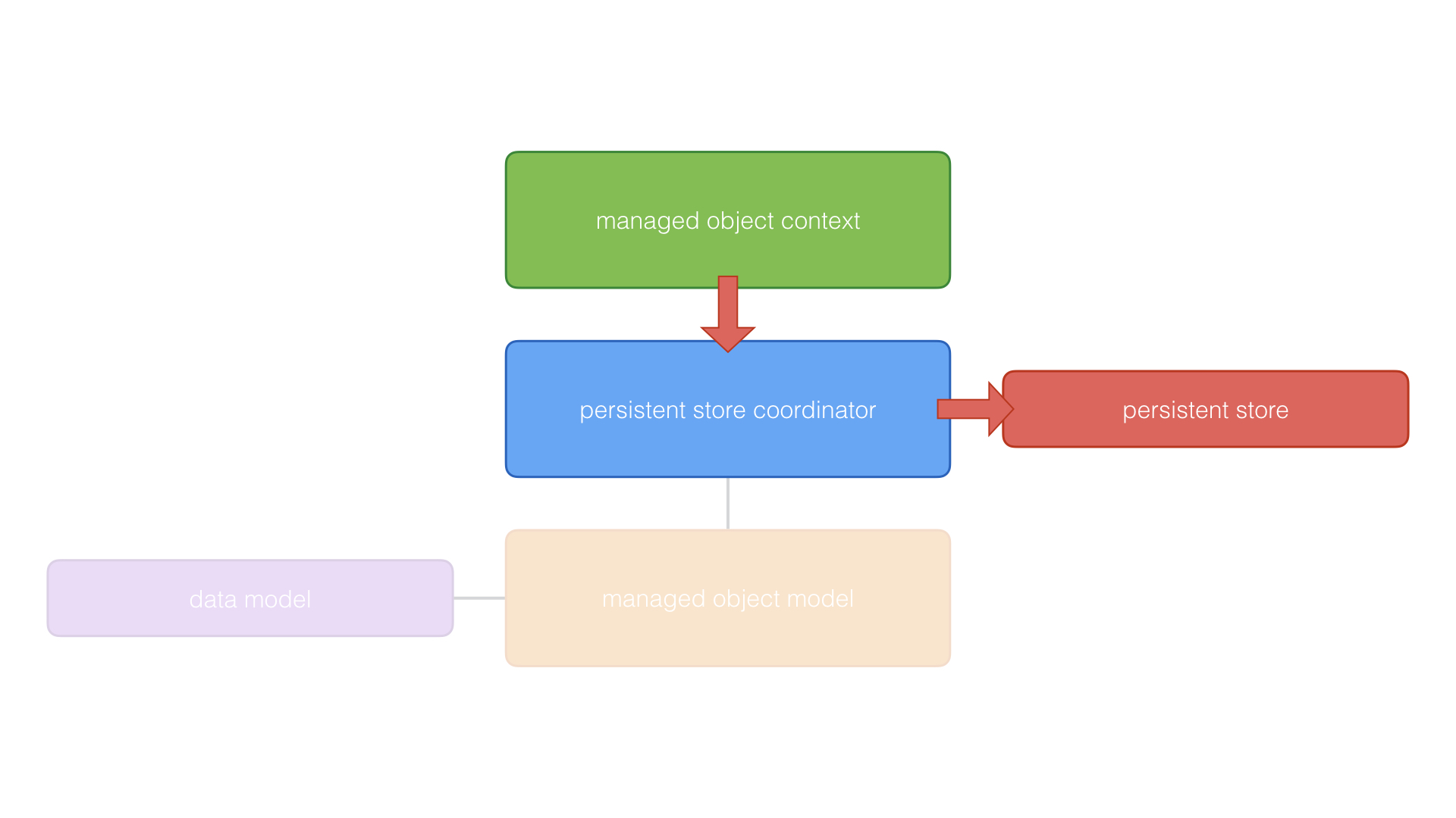 The managed object context pushes changes to the persistent store coordinator, which sends them to the persistent store.
