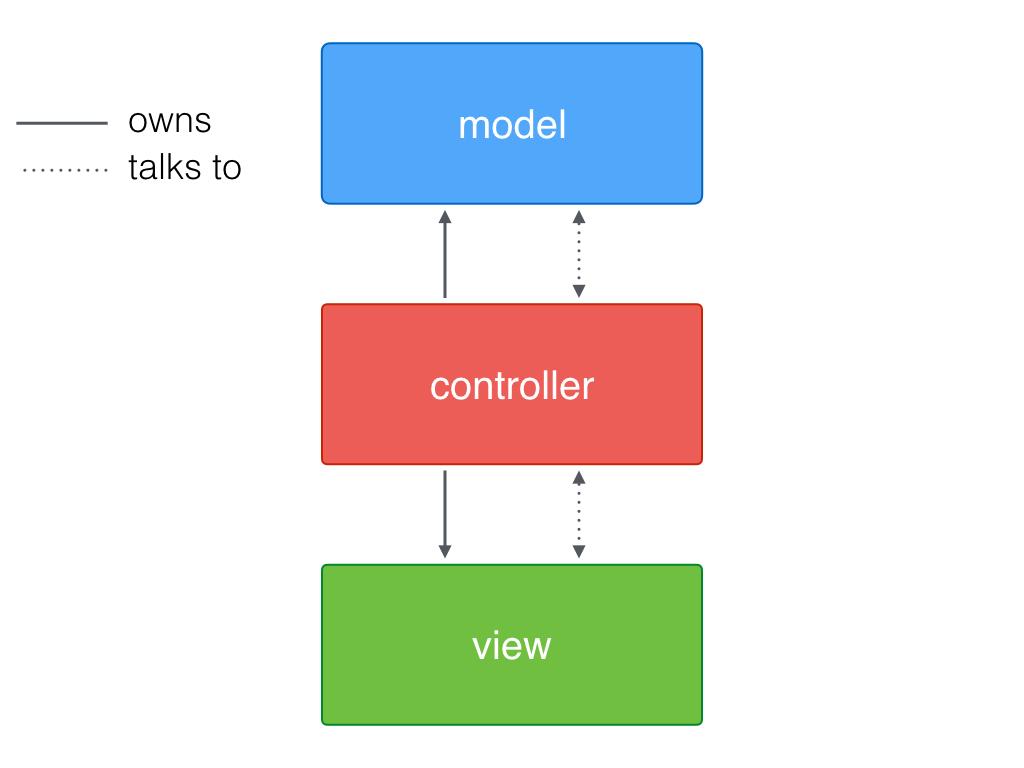 Model-View-ViewModel in Swift