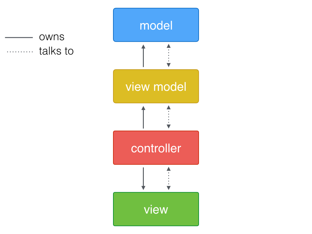Model-View-ViewModel in Swift