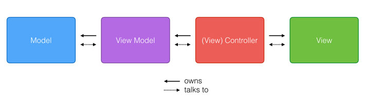 Model View ViewModel - Model–v...