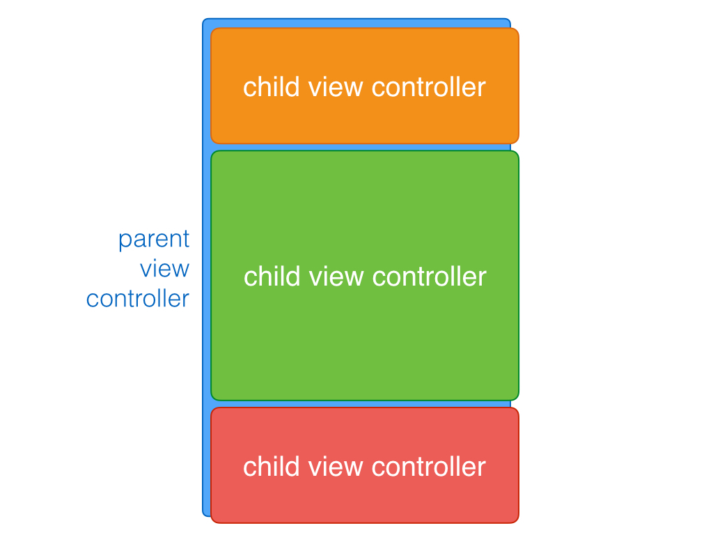 Using View Controller Containment to Battle Massive View Controllers