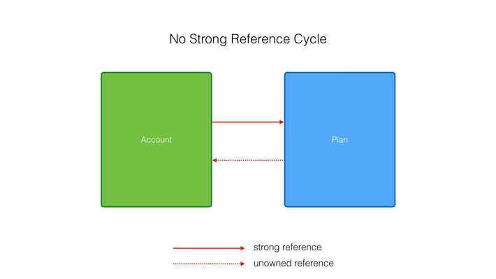 You can use an unowned reference to break a strong reference cycle.