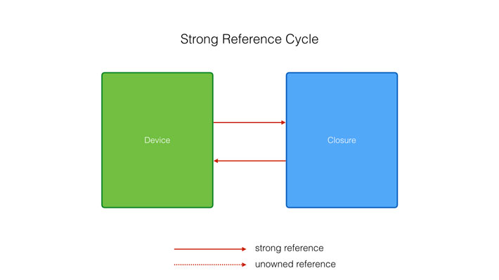 Because closures are reference types, this creates a strong reference cycle.