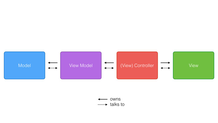 The Model-View-ViewModel pattern results in a transparent communication between the four layers of the application.