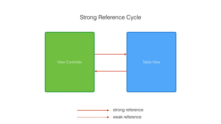 A Strong Reference Cycle in Swift